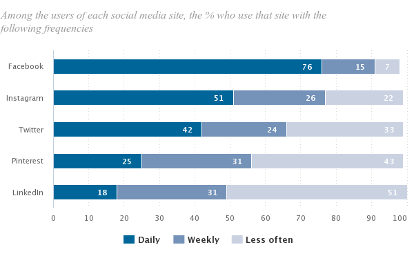 Usage of other Social Media Stats Compared to Facebook Statistics