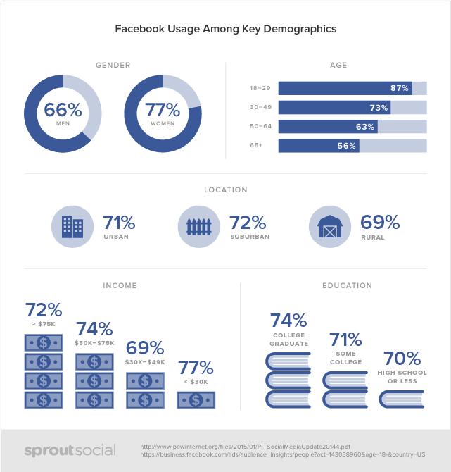 Social Demographics facebook
