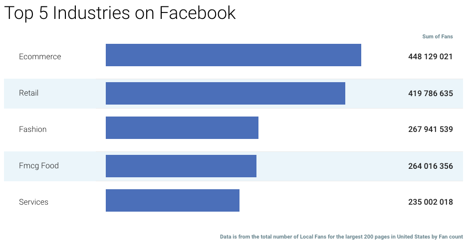 Top 5 Industries On Facebook Stats