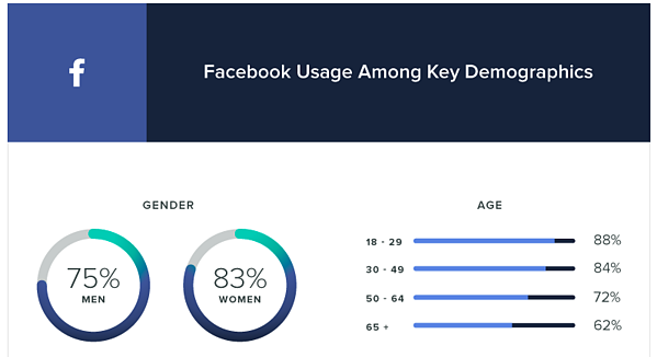 facebook gender demographics