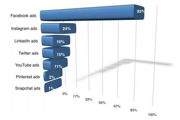 Social Media Advertising Stats