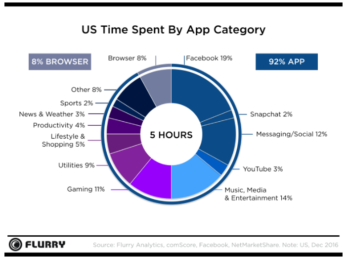 time-spent-on-mobile-by-app