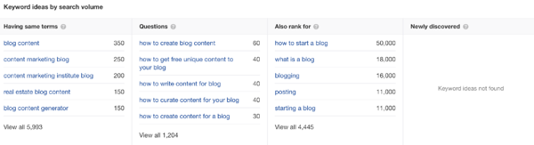 ahrefs blogging example