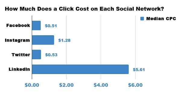 Average CPC On Social Media Networks