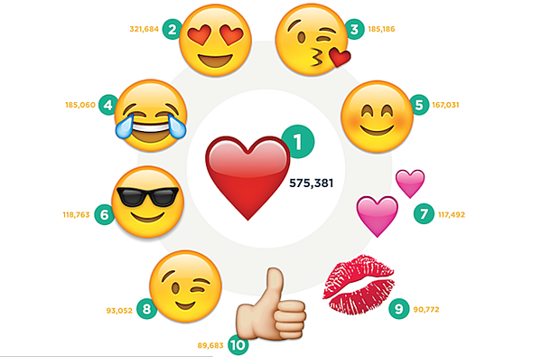 Instagram Stats Most Used Emoji