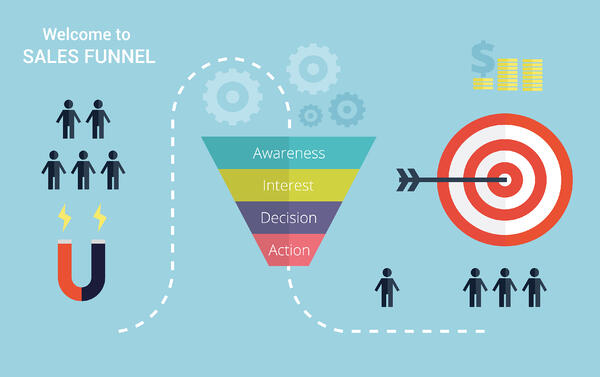 Marketing campaign sales funnel example