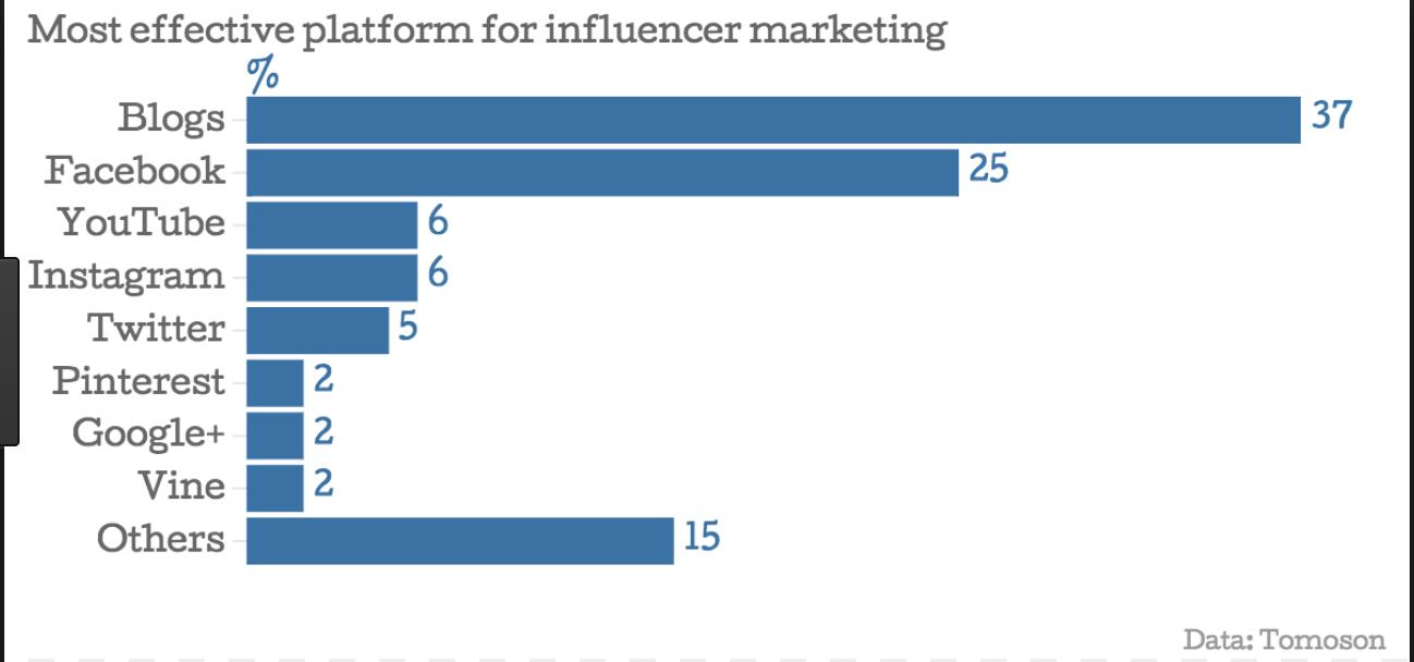 Social Media Advertising Costs