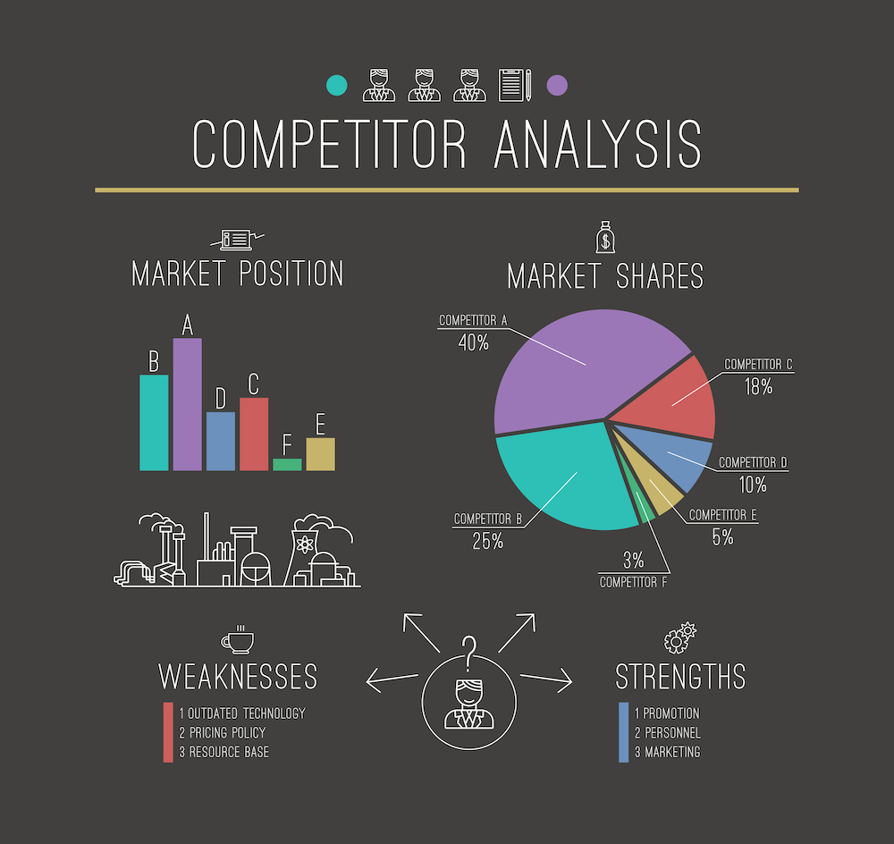 How to find your competitors