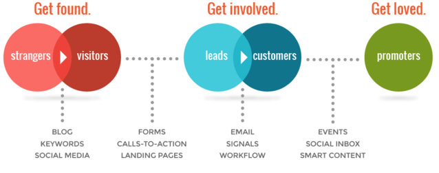 Inbound Marketing Strategy Example