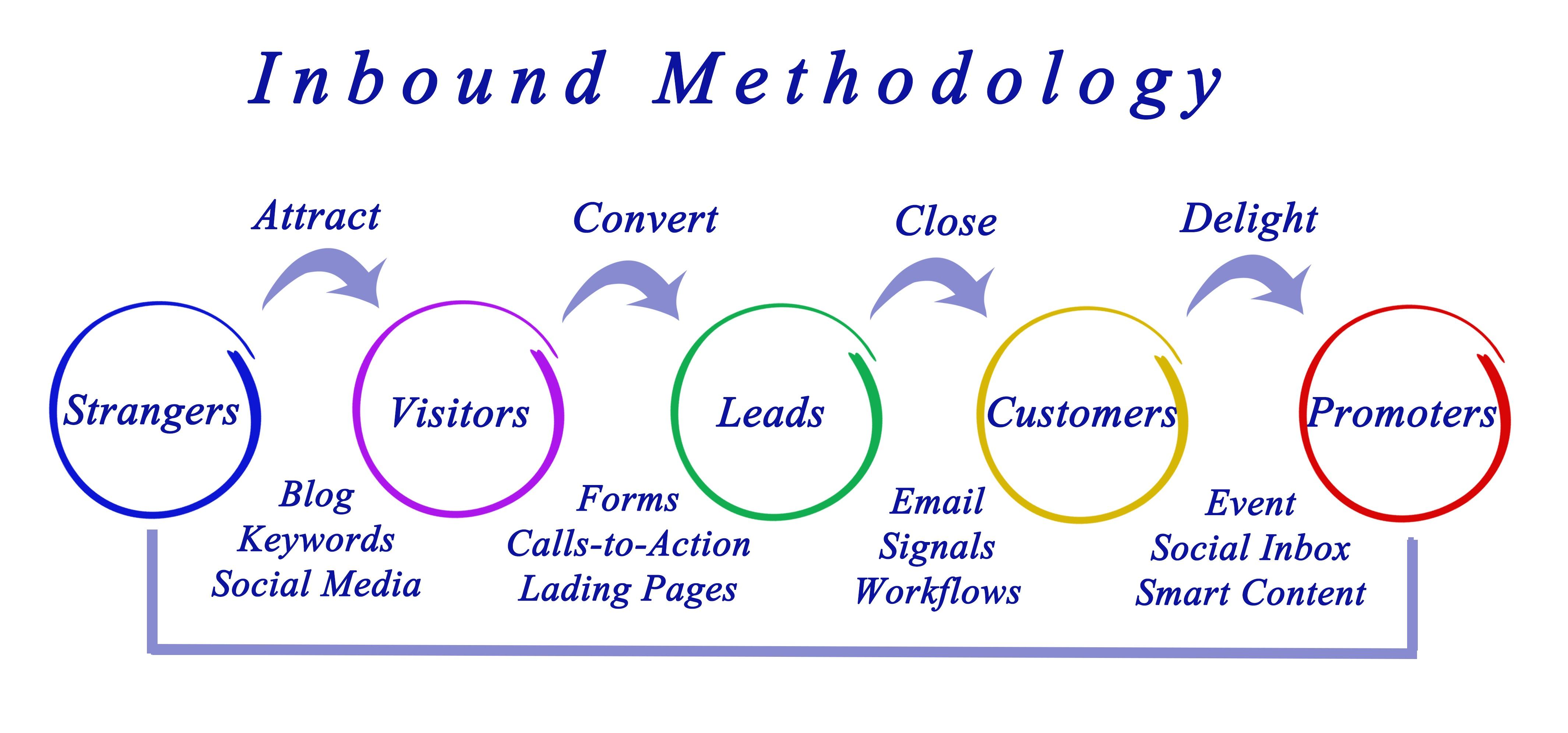 Inbound Marketing HubSpot Example