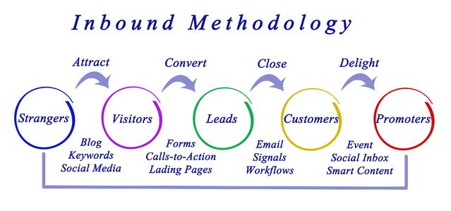 Inbound Marketing HubSpot Example