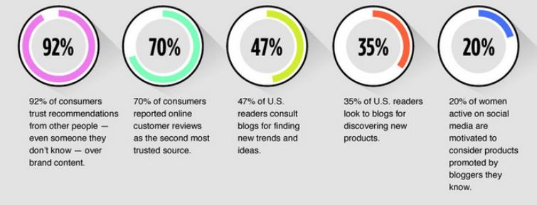 Influencer Marketing Statisitics