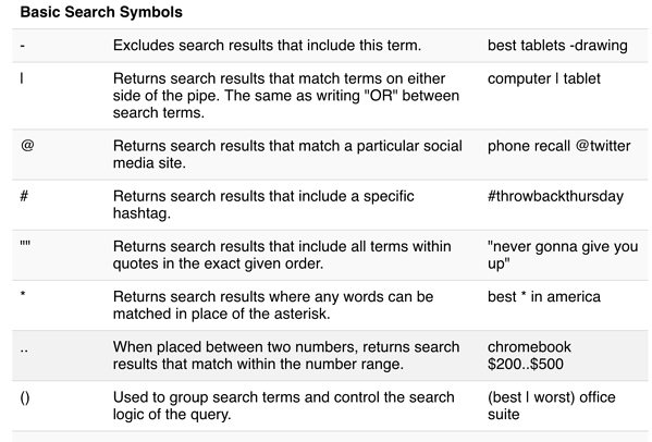 Basic Google Search Symbols