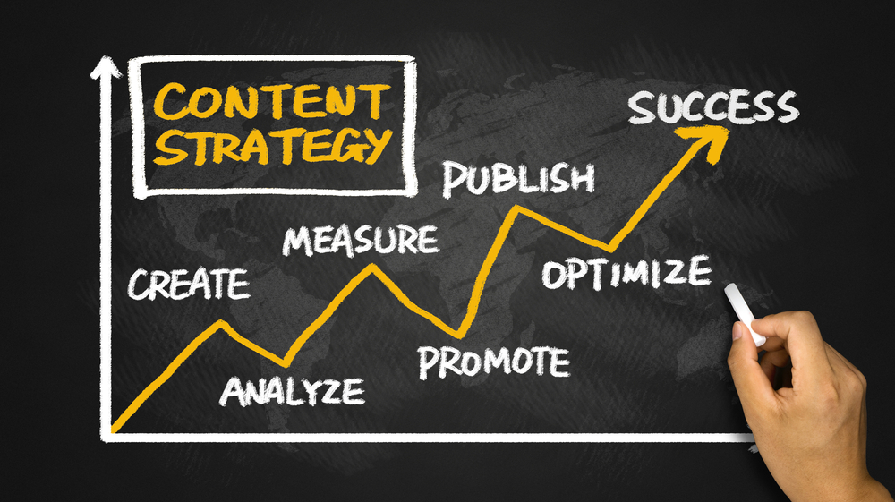 The best content strategy