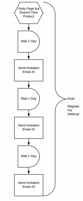 Visitor Abandonment - Hubspot Workflow - Email Funnel