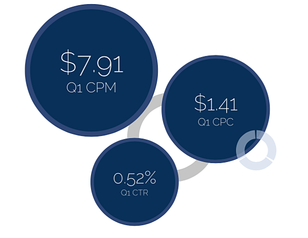 Average Cost Of Instagram