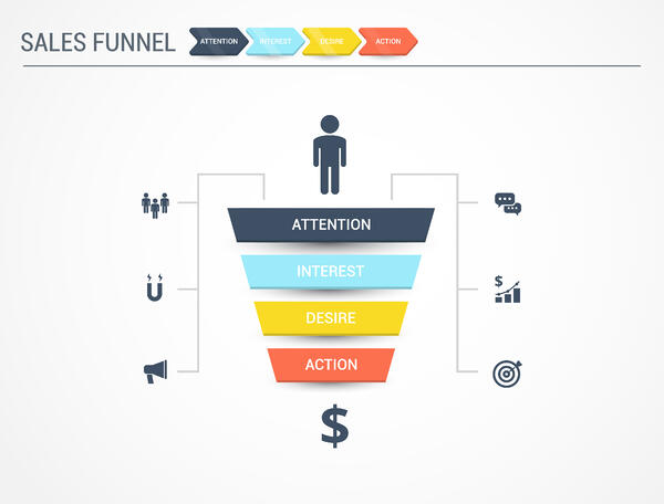 The Stages Of The Sales Funnel
