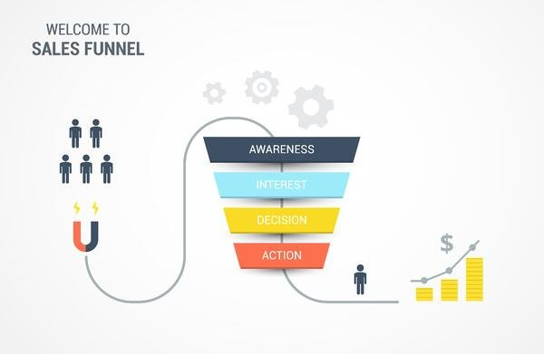 Buyers Journey Sales Funnel Example